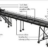 Conveyor Systems And Components