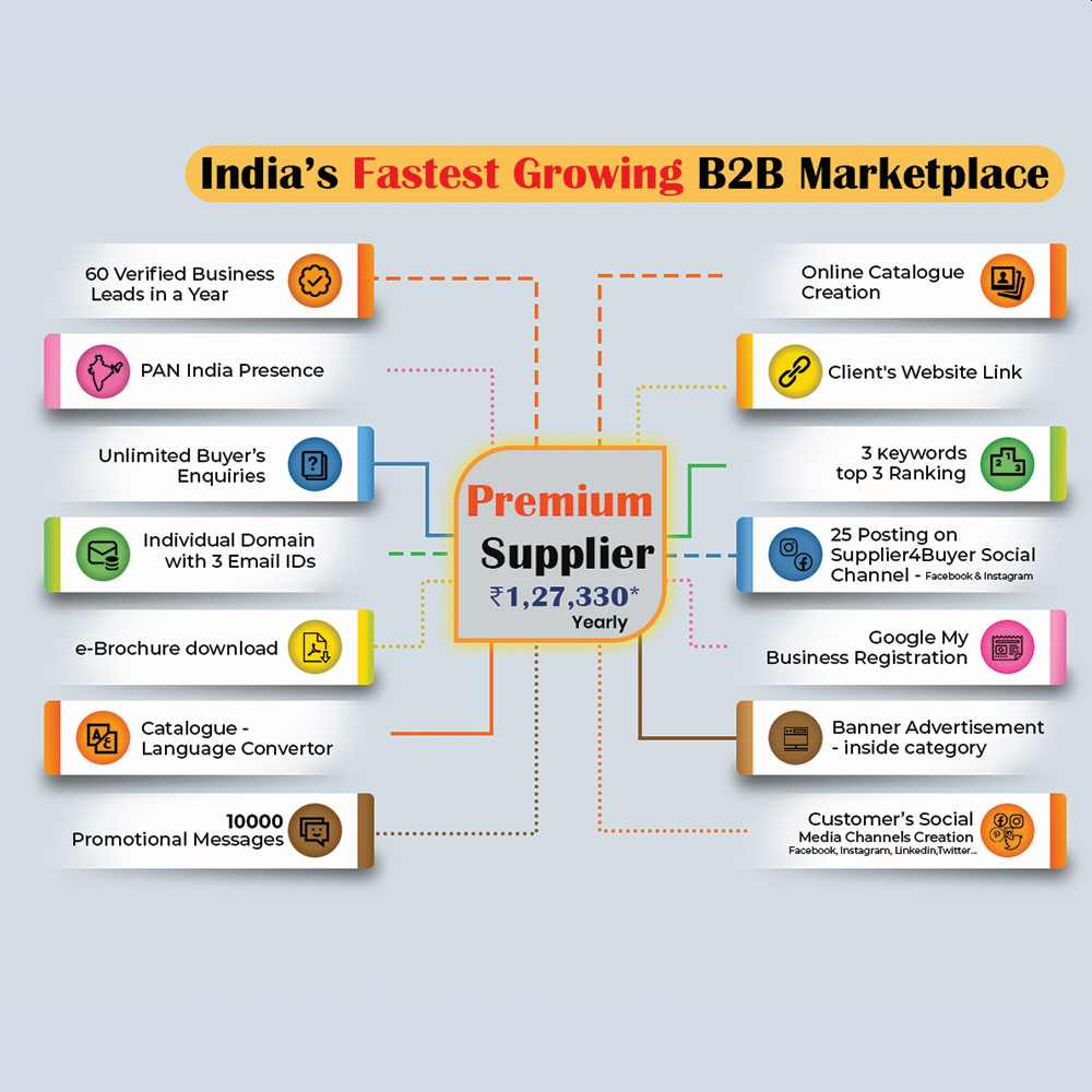 supplier4buyer packages